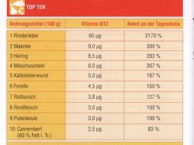 Vitamin B12 Mangelerscheinung Magenbypass Adipositas24 Community